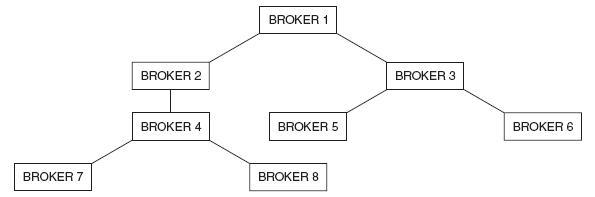 Service broker queue clear